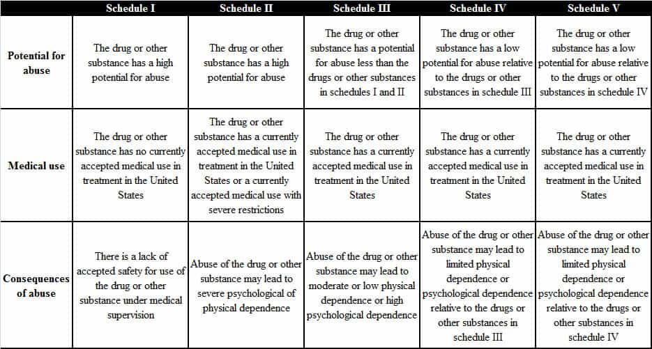 Federal Scheduling of Drugs in the United States