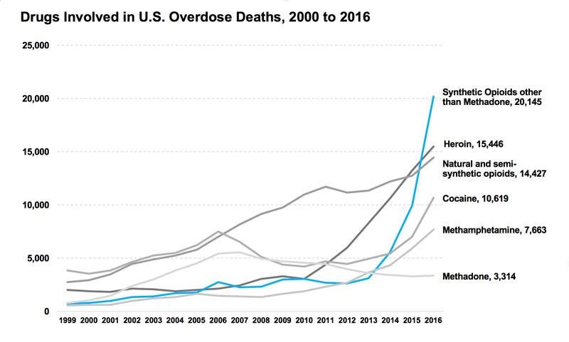 National Opioid Overdose Death Statistics