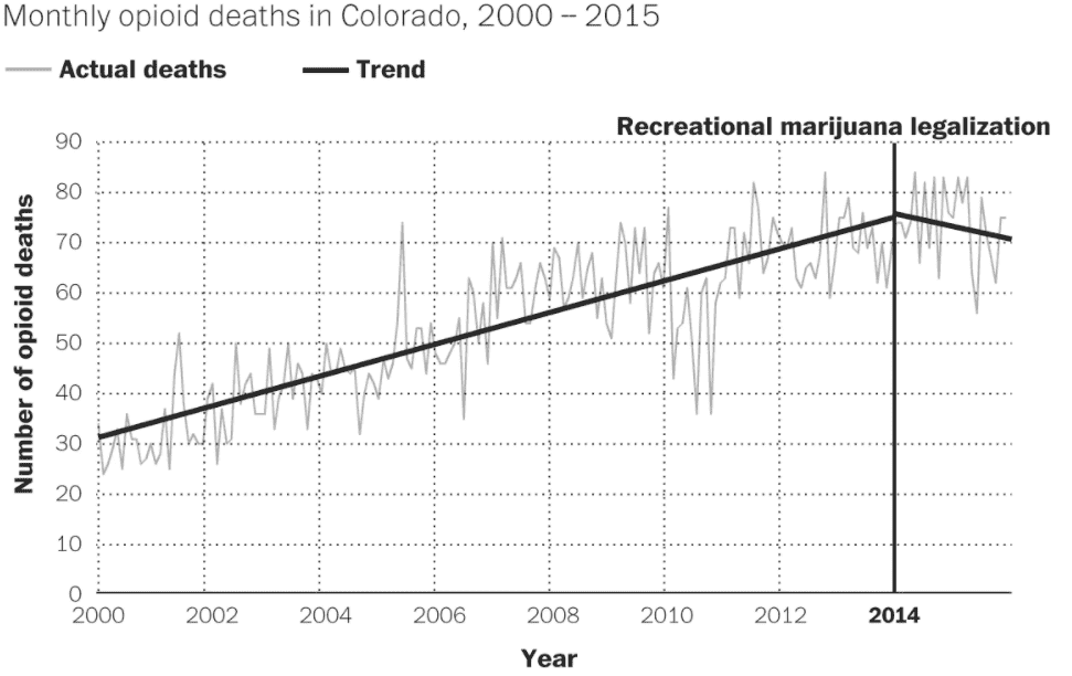 Decline in Colorado Opioid Related Deaths After the Legalization of Marijuana