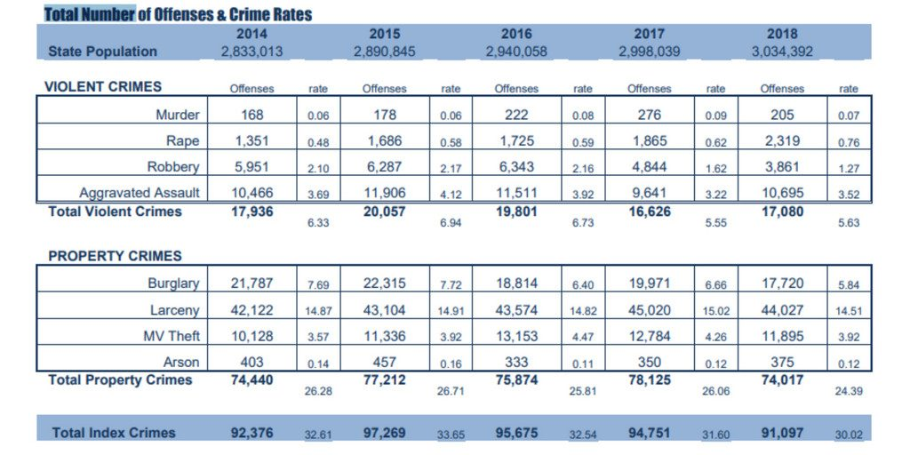 The Nevada Department of Public Safety reports that crimes in Nevada have gone down ever since marijuana sales began.